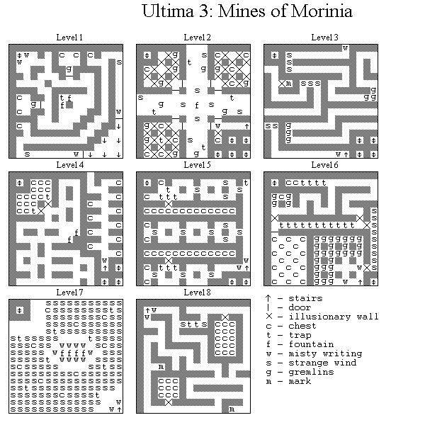 Ultima Maps and Tables